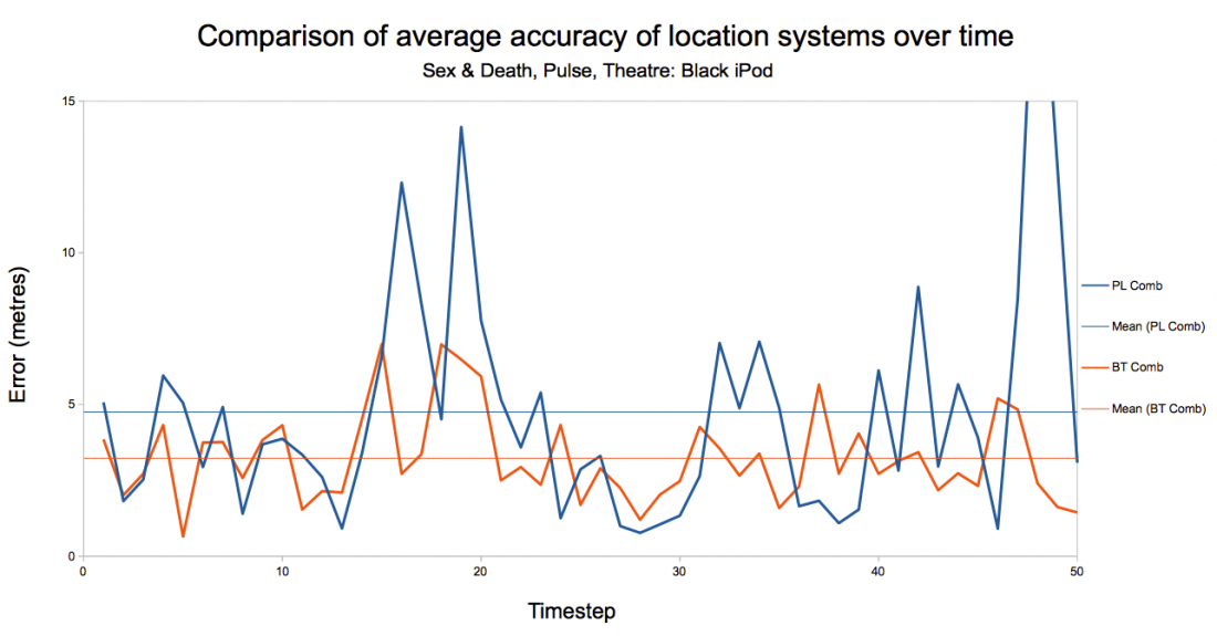 Chart showing comparison of location systems over time
